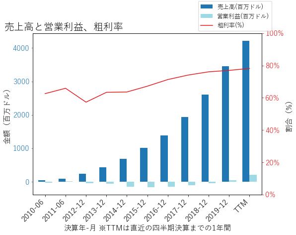 NOWの売上高と営業利益、粗利率のグラフ