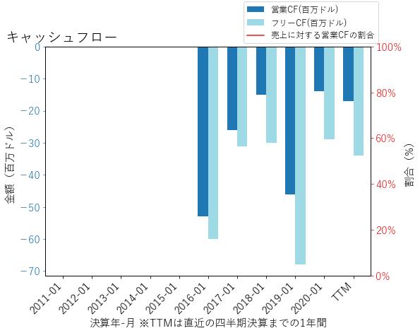 PLANのキャッシュフローのグラフ