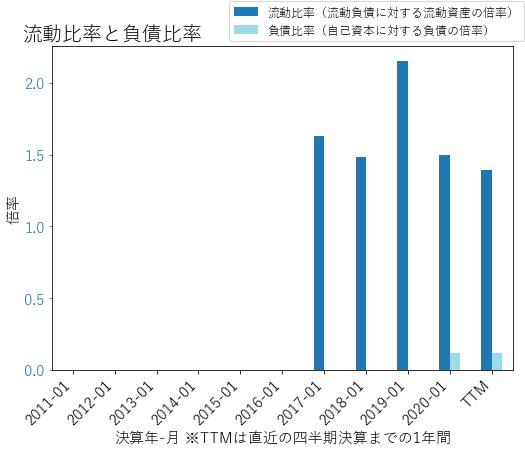PLANのバランスシートの健全性のグラフ