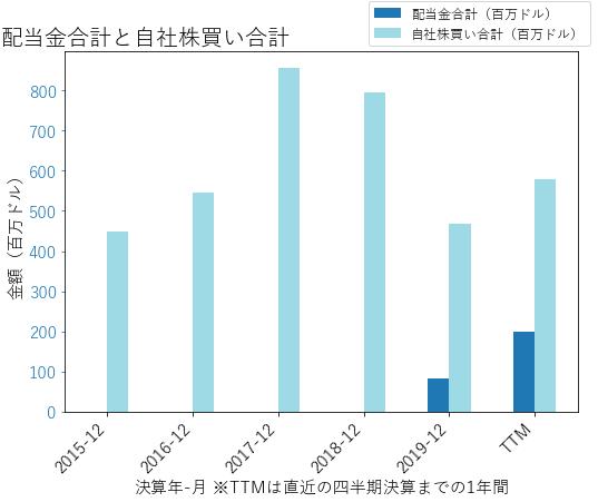 SBACの配当合計と自社株買いのグラフ