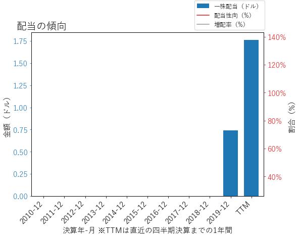 SBACの配当の傾向のグラフ