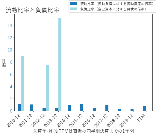 SBACのバランスシートの健全性のグラフ