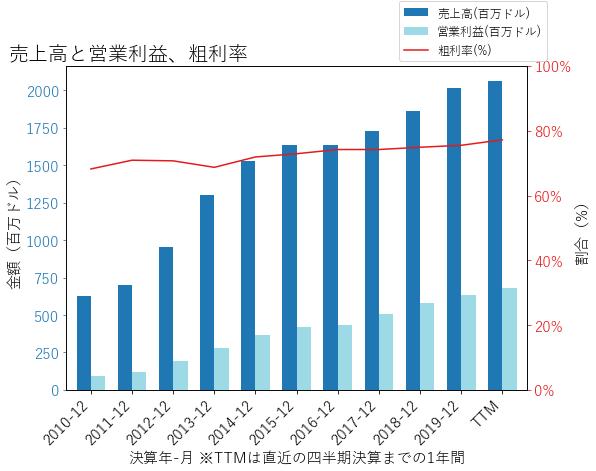 SBACの売上高と営業利益、粗利率のグラフ