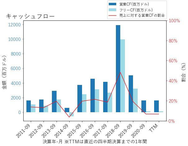 SBUXのキャッシュフローのグラフ