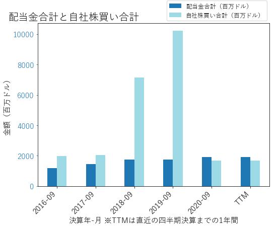 SBUXの配当合計と自社株買いのグラフ
