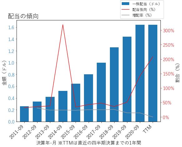 SBUXの配当の傾向のグラフ