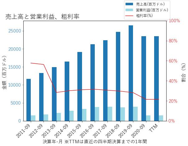 SBUXの売上高と営業利益、粗利率のグラフ