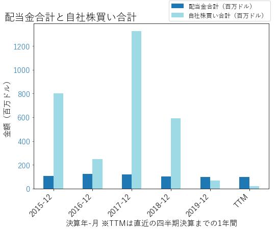 SEEの配当合計と自社株買いのグラフ