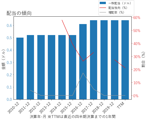SEEの配当の傾向のグラフ