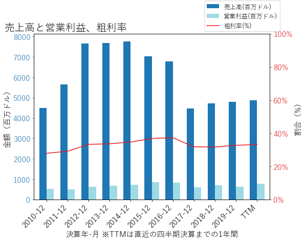 SEEの売上高と営業利益、粗利率のグラフ