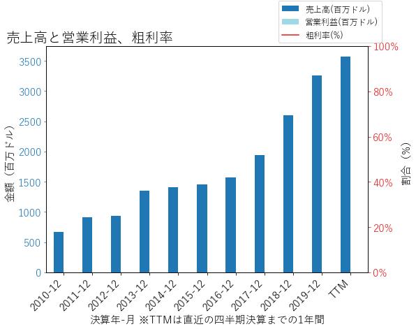 SIVBの売上高と営業利益、粗利率のグラフ