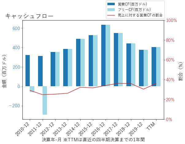 SLGのキャッシュフローのグラフ