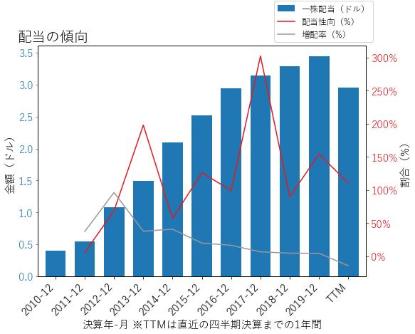SLGの配当の傾向のグラフ