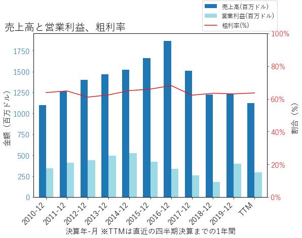 SLGの売上高と営業利益、粗利率のグラフ