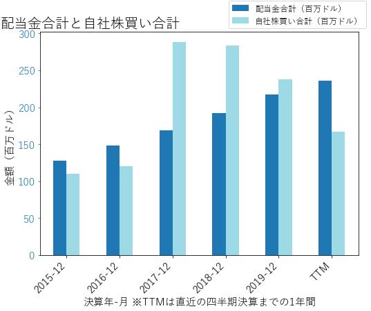 SNAの配当合計と自社株買いのグラフ