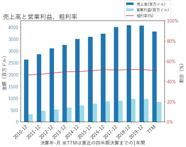SNAの売上高と営業利益、粗利率のグラフ