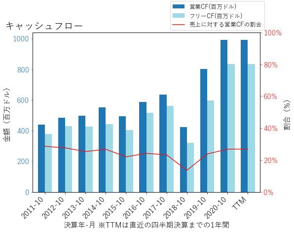 SNPSのキャッシュフローのグラフ