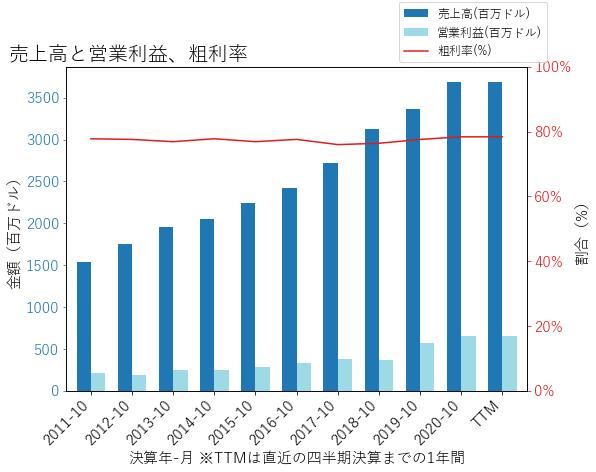 SNPSの売上高と営業利益、粗利率のグラフ