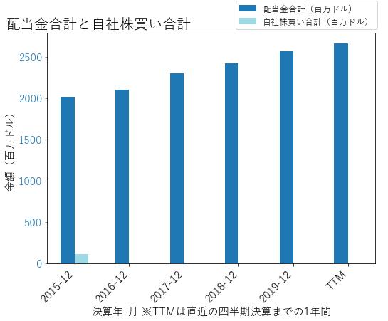 SOの配当合計と自社株買いのグラフ