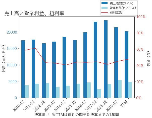 SOの売上高と営業利益、粗利率のグラフ