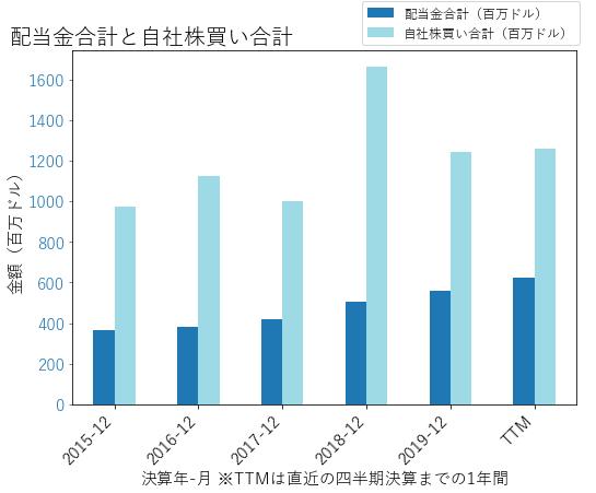 SPGIの配当合計と自社株買いのグラフ