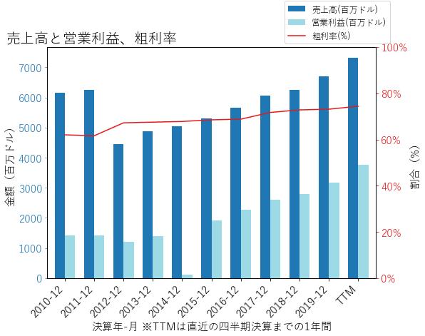 SPGIの売上高と営業利益、粗利率のグラフ