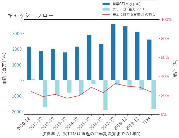 SREのキャッシュフローのグラフ