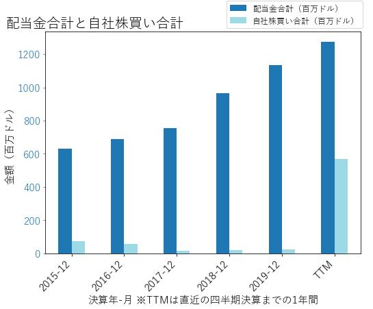 SREの配当合計と自社株買いのグラフ