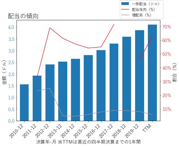 SREの配当の傾向のグラフ