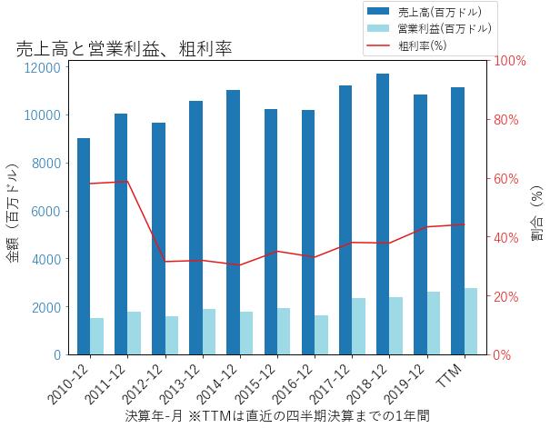 SREの売上高と営業利益、粗利率のグラフ