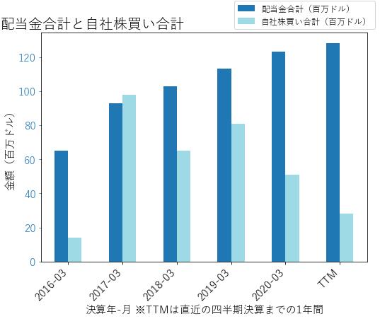 STEの配当合計と自社株買いのグラフ