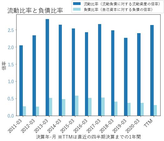 STEのバランスシートの健全性のグラフ