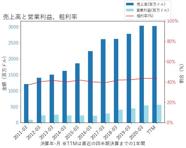 STEの売上高と営業利益、粗利率のグラフ