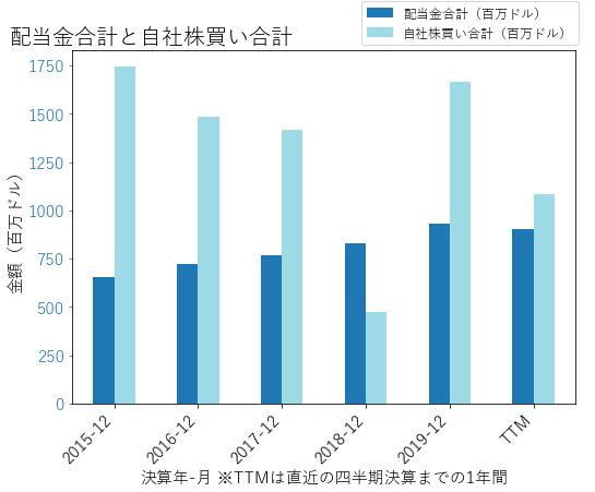 STTの配当合計と自社株買いのグラフ