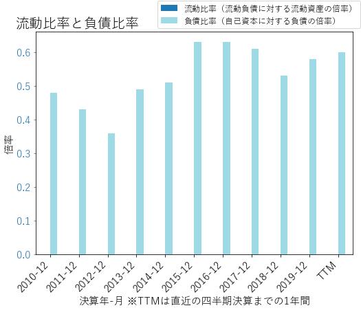 STTのバランスシートの健全性のグラフ