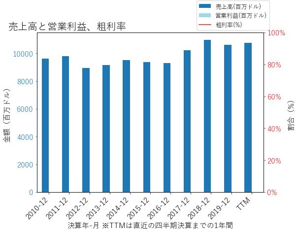 STTの売上高と営業利益、粗利率のグラフ