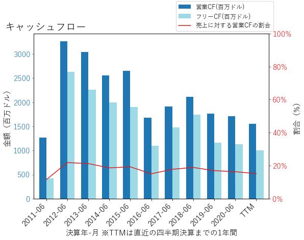 STXのキャッシュフローのグラフ