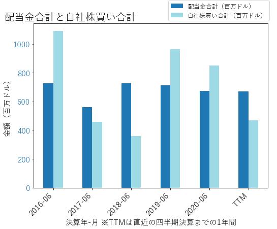 STXの配当合計と自社株買いのグラフ