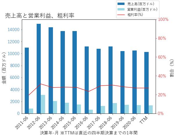 STXの売上高と営業利益、粗利率のグラフ