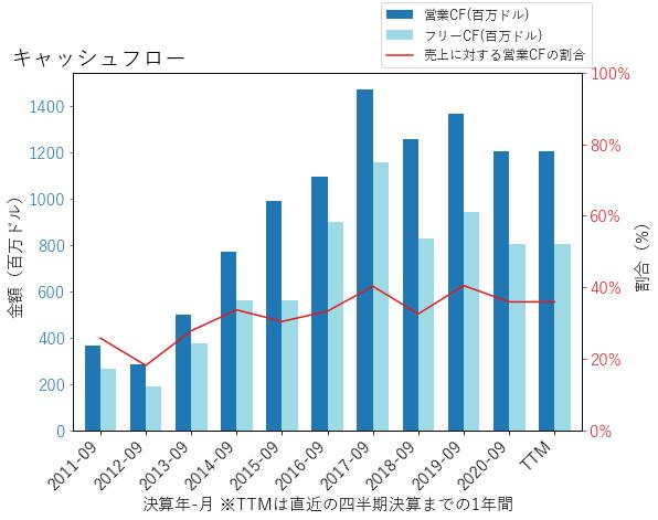SWKSのキャッシュフローのグラフ