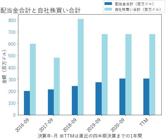 SWKSの配当合計と自社株買いのグラフ