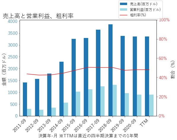 SWKSの売上高と営業利益、粗利率のグラフ