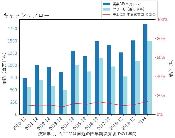 SWKのキャッシュフローのグラフ