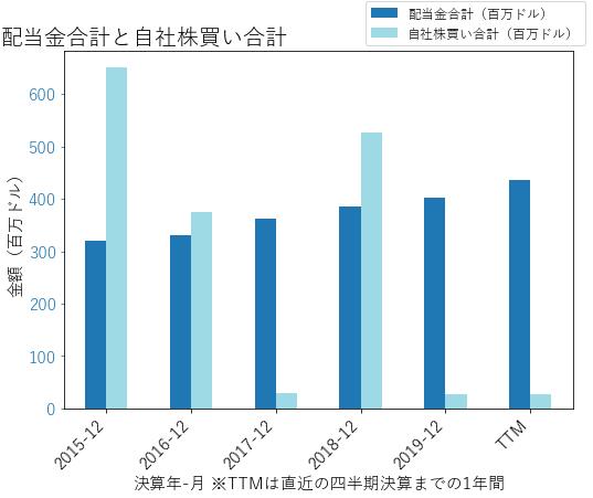 SWKの配当合計と自社株買いのグラフ