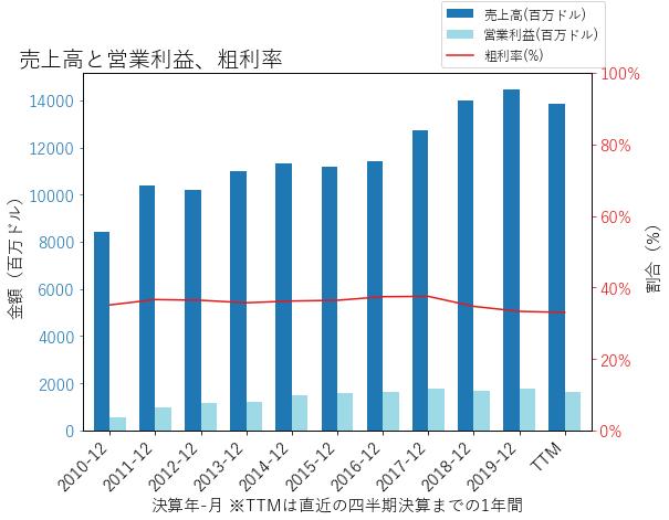 SWKの売上高と営業利益、粗利率のグラフ