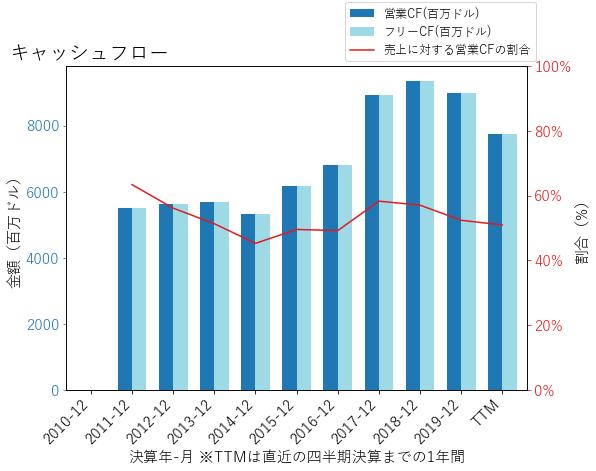 SYFのキャッシュフローのグラフ
