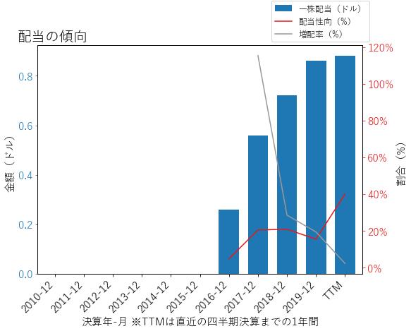 SYFの配当の傾向のグラフ