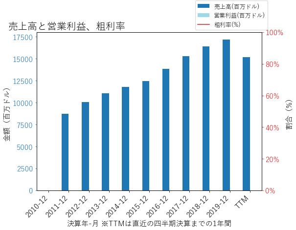 SYFの売上高と営業利益、粗利率のグラフ