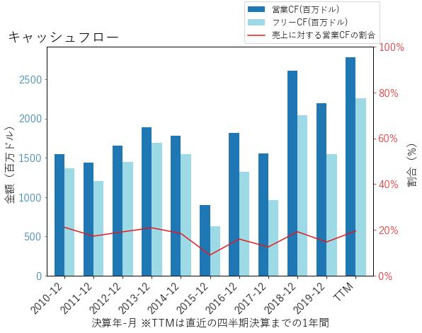 SYKのキャッシュフローのグラフ