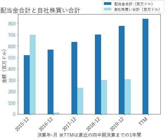 SYKの配当合計と自社株買いのグラフ